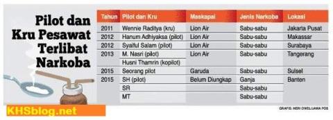 Daftar Pilot dan kru pesawat terlibat narkoba di Indonesia tahun 2011-2015