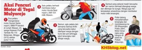 aksi pencurian di Mulyorejo Surabaya tahun 2016
