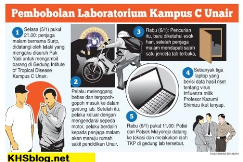 Laboratorium kampus c Unair di Bobol Maling tanggal 6 Januari 2016