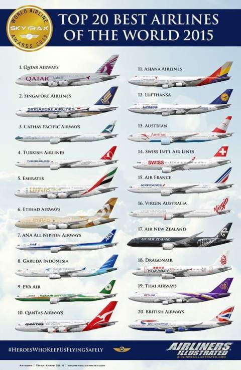 The World's Top 20 Airlines - 2015 termasuk Garuda Indonesia