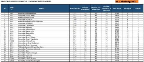 25 PTN dan PTS terbaik di Indonesia versi Kemendikti tahun 2016