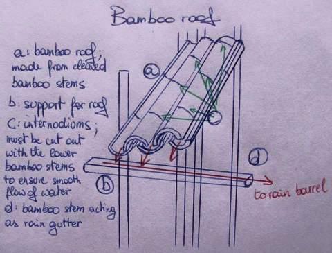 cara membuat atap rumah dari pohon bambu