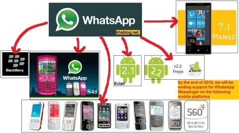 Daftar sistem operasi gadget yang tidak didukung WhatsApp terhitung akhir tahun 2016