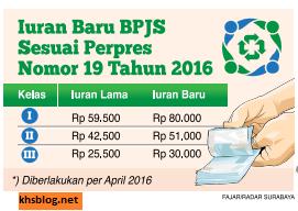 daftar kenaikan iuran bpjs per 1 april 2016 sesuai perpres nomor 19 tahun 2016