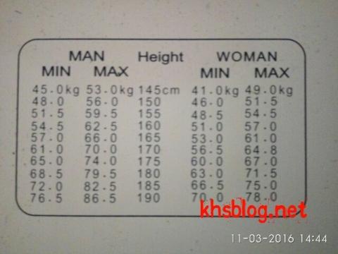 daftar tabel perbandingan tinggi badan ideal dengan berat badan ideal versi Internasional