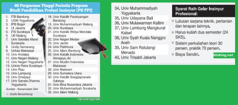 daftar 40 ptn pts menyelenggarakan program study profesi insinyur tahun 2016