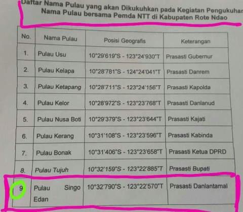 Daftar nama pulau di NTT tahun 2016