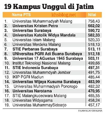 Daftar PTS Unggul di Jawa Timur tahun 2016