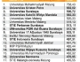 Daftar 19 PTS terbaik alias unggul di Jawa Timur tahun2016