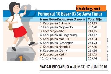Daftar 10 Kabupaten Kota Peraih Ujian Sekolah (US) tingkat SD tertinggi di Jawa Timur tahun 2016