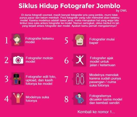 siklus-hidup-fotografer-jomblo