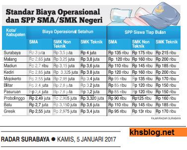 kisaran-biaya-spp-sma-dan-smk-negeri-di-jawa-timur-tahun-2017