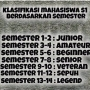 Klasifikasi Mahasiswa berdasarkan semester, sampeyan posisi dimana? ….xixixixi