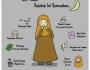 Ragam Aktivitas muslimah kala haid di bulanRamadhan