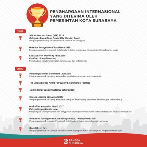 daftar penghargaan kota surabaya tingkat internasional tahun 2017 - 2018